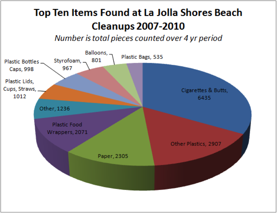beach-cleanup-data-la_jolla_shores_07-10