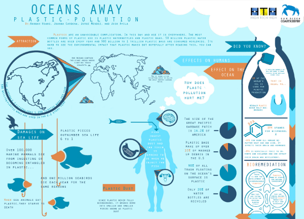 infographic plastic pollution san diego coastkeeper