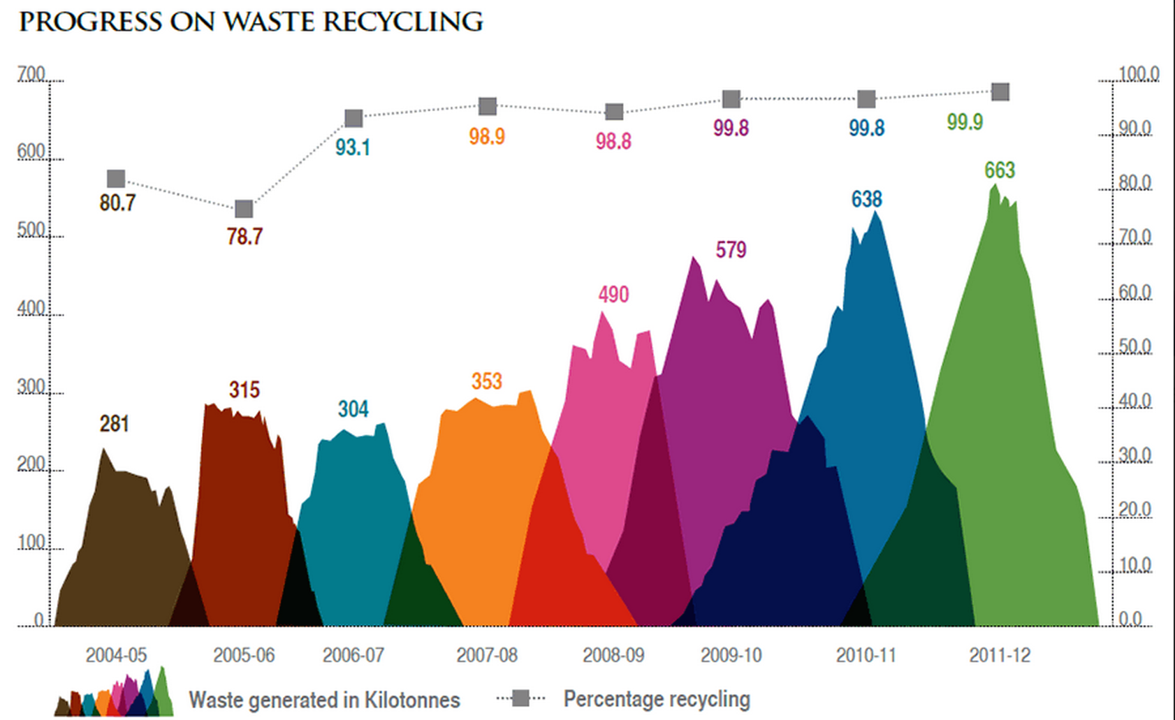 Check out this water recycling data