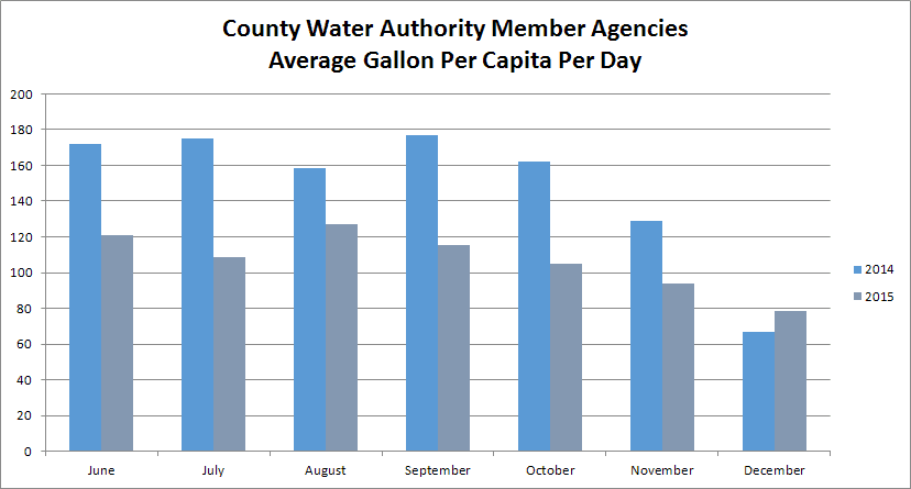 Water Use Before and After Mandatory Conservation Measures