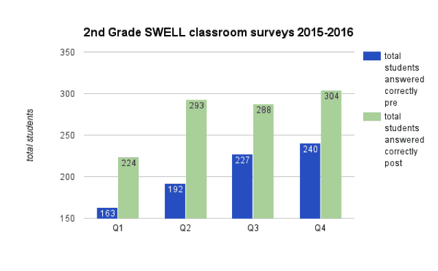Project swell results 2nd grade