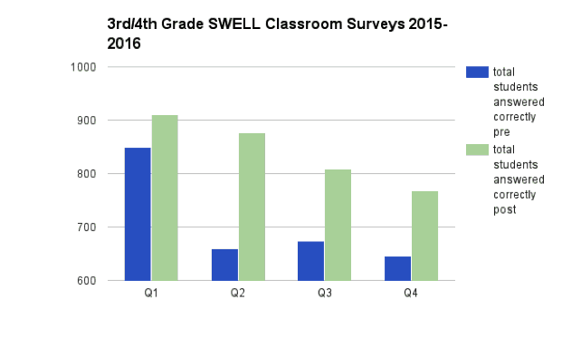 Project swell results 3rd.4th grade