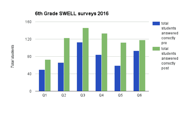 Project swell results 6th grade